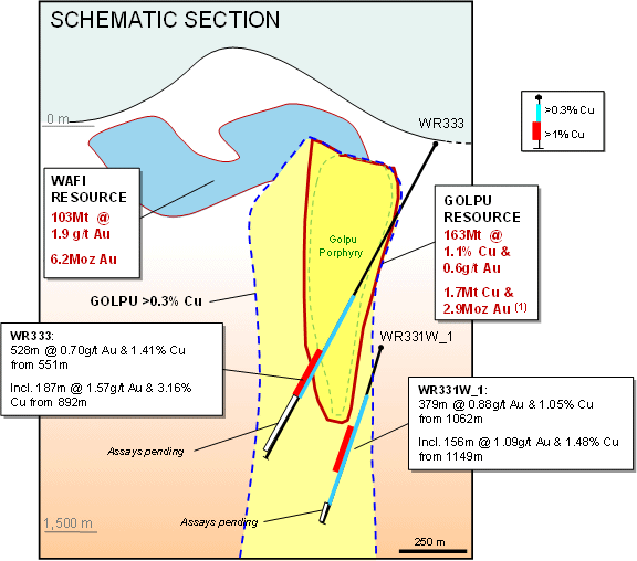 schematic section through the Golpu deposit showing recent drill intercepts